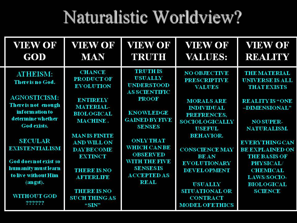 naturalist postmodernist and theistic worldviews Defending naturalism as a worldview: kirby explains what naturalism means to him and why he is a naturalist and the theistic hypothesis.