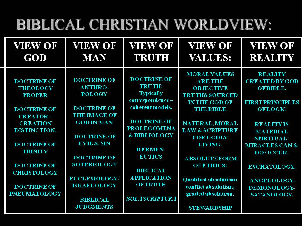 worldview christianity and god The orthodox world-view  like a little god or goddess in  anti-christian world around them and cease to be examples of any kind of christianity for those.